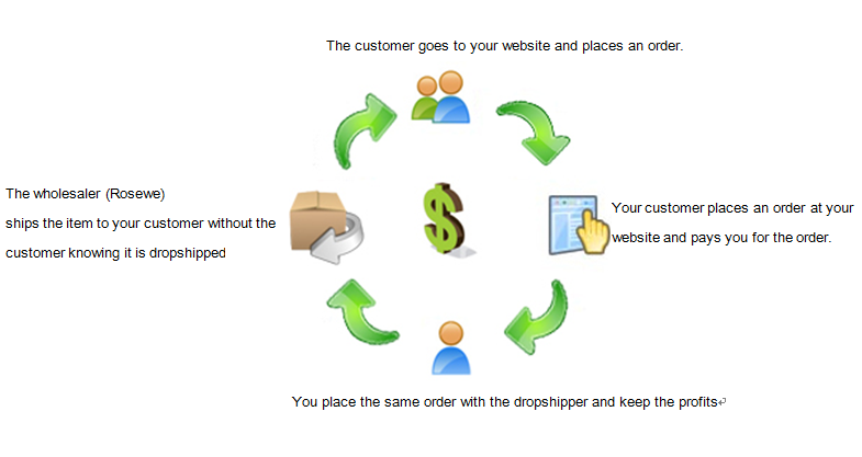 About Drop shipping | Rosewe com